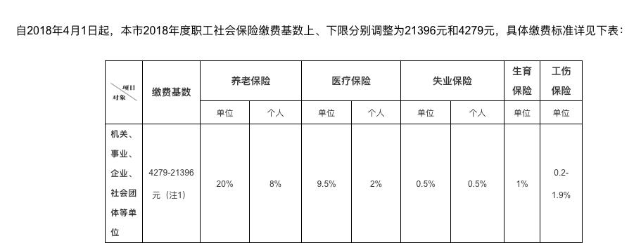 上海市职工最低工资_上海市社保基数怎么计算? - 知乎