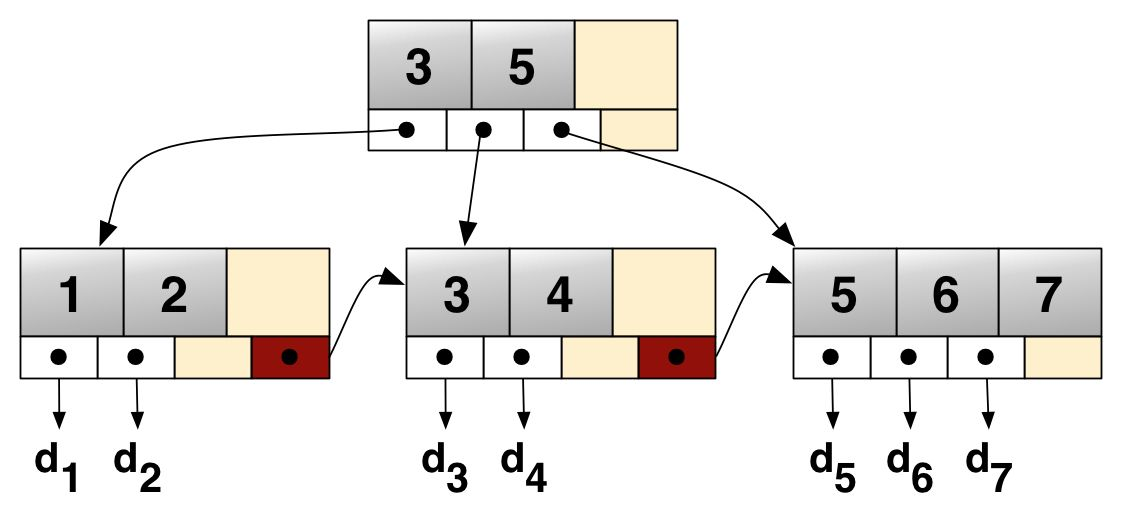数据库索引数据结构总结