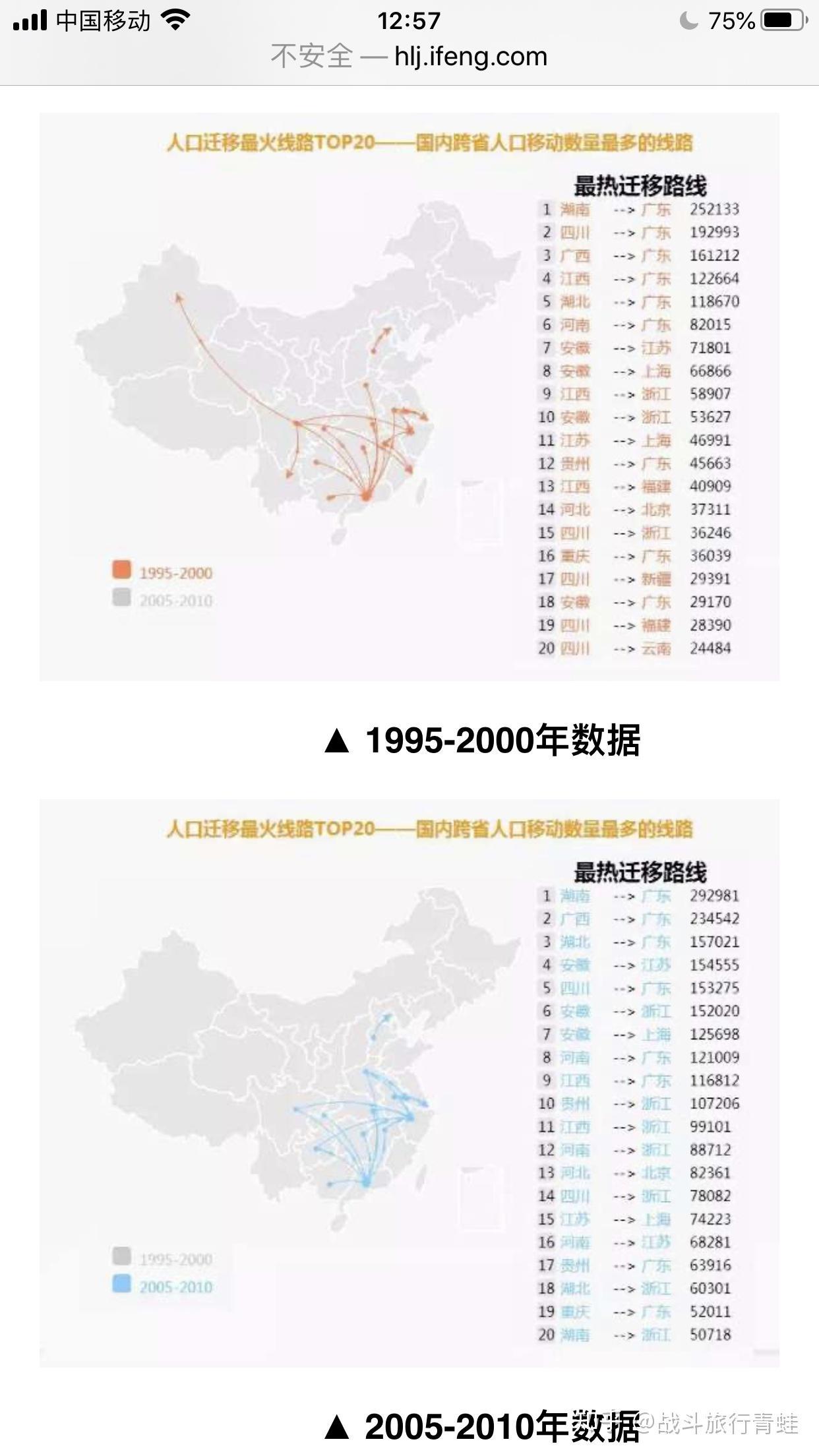 辽宁省总人口是多少_为什么媒体总说东北人口外流? - 知乎