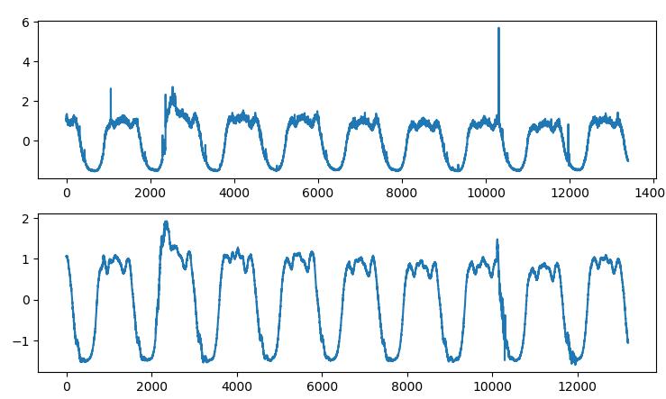 AIOps探索:基于VAE模型的周期性KPI异常检测方法