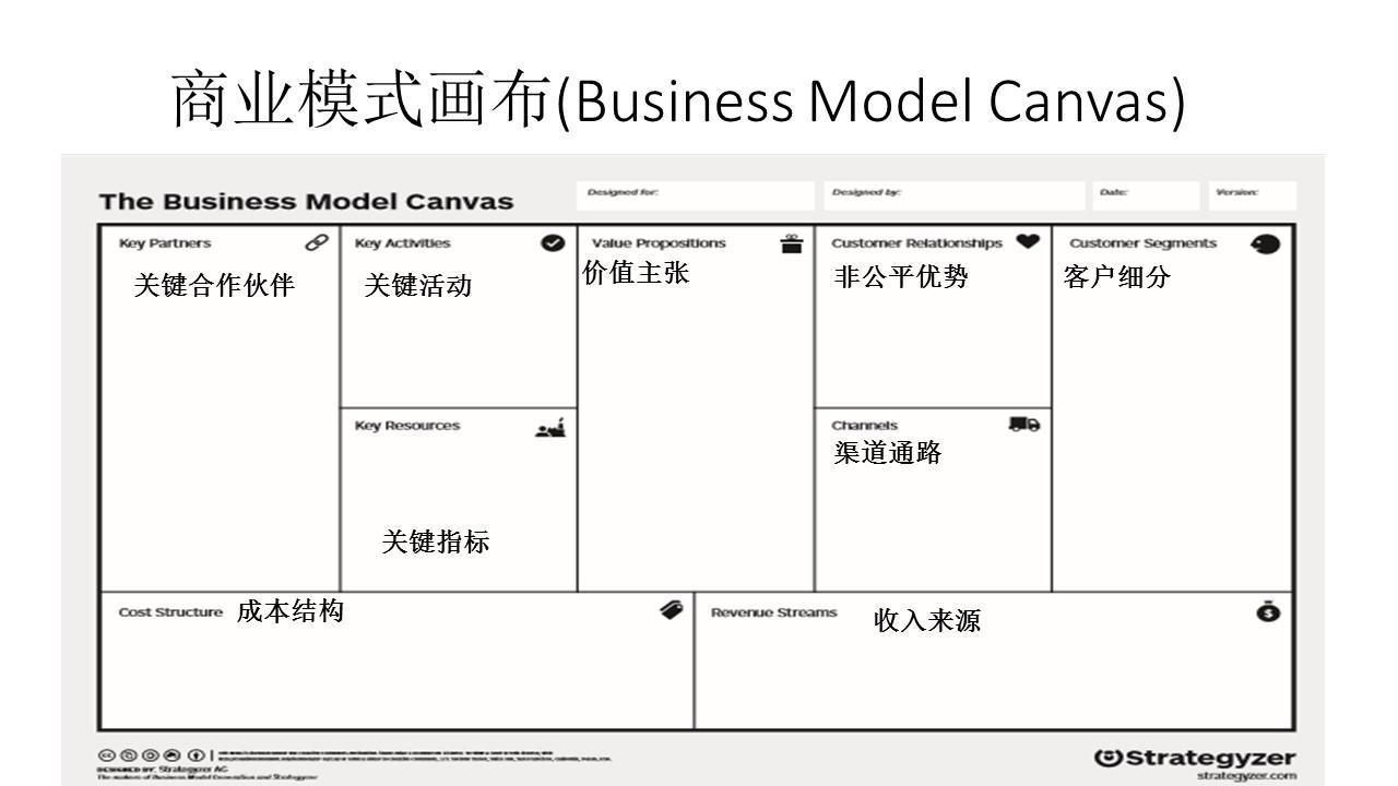 一页纸理清商业模式的三种方法