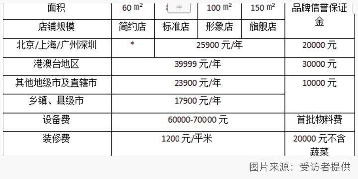"""张亮杨国福忙着加盟,东北""""文和友""""为何不融资上市?"""