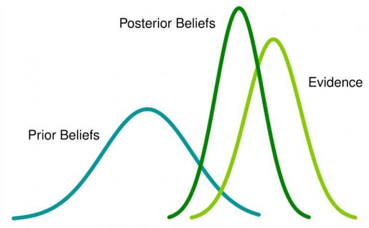 贝叶斯统计观点下的拉普拉斯平滑