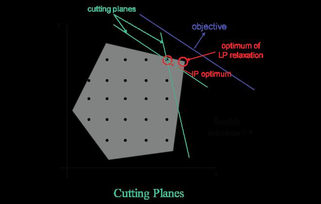 【学界】整数规划经典方法--割平面法(Cutting Plane Method)