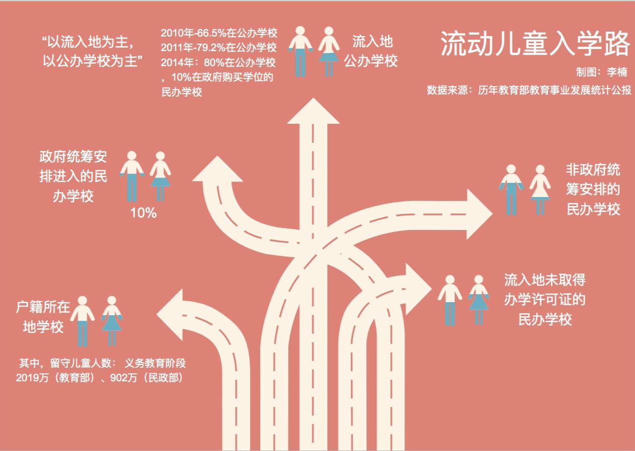 图解 | 随迁子女入学难,问题出在哪儿?