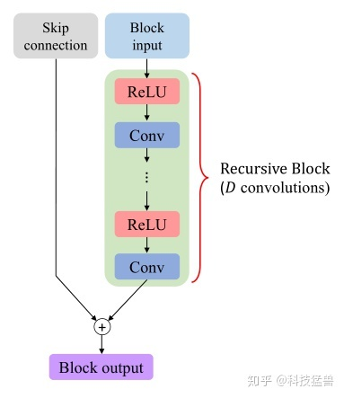 图9:Recursive Block的结构