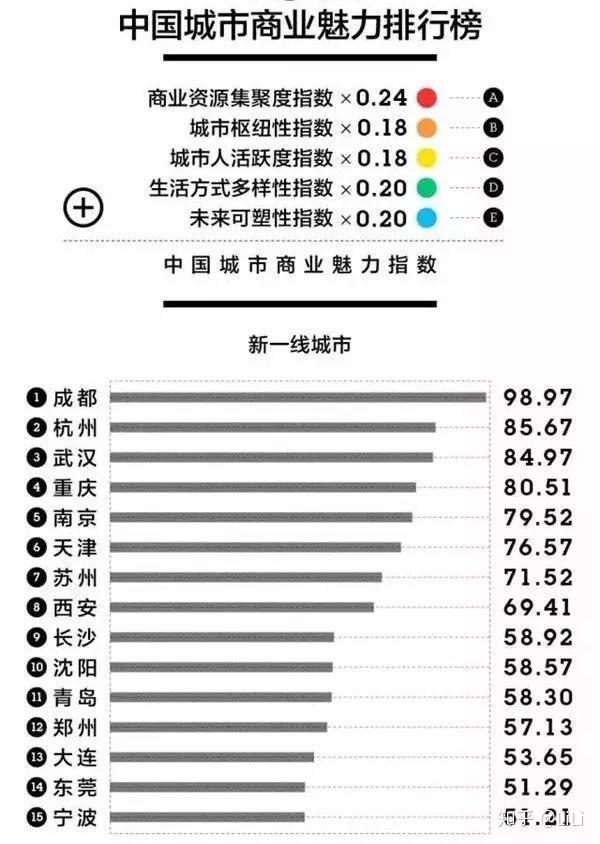 全球gdp50强国家_机构或个人,投资中国哪些城市更有收获