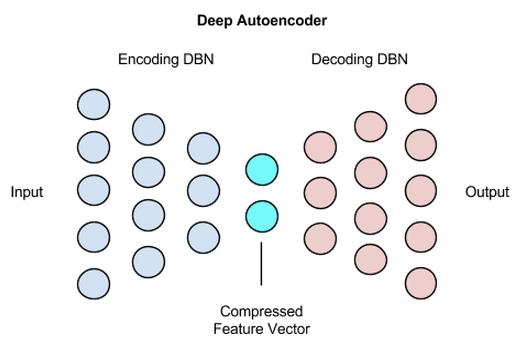 基于自编码器的时间序列异常检测算法
