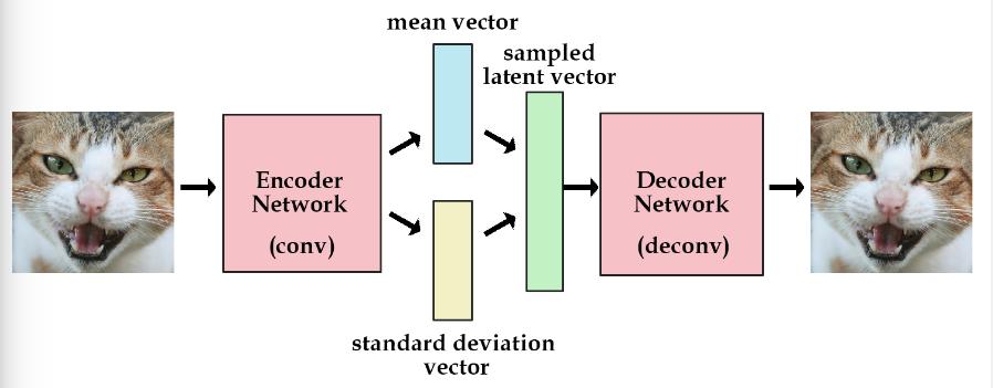 花式解释AutoEncoder与VAE