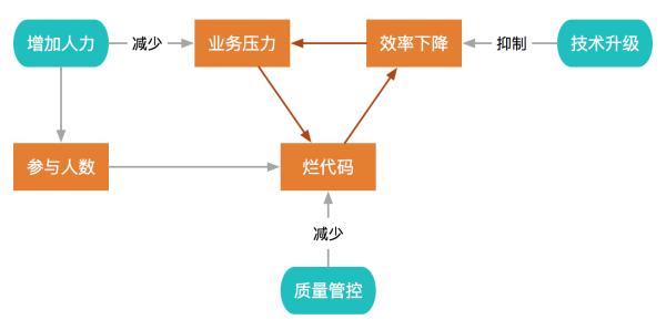代码质量管控的四个阶段