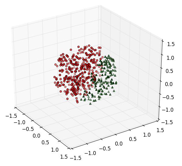 给深度学习入门者的Python快速教程 - numpy和Matplotlib篇