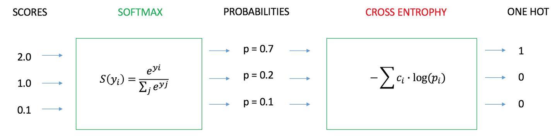 损失函数 - 交叉熵损失函数