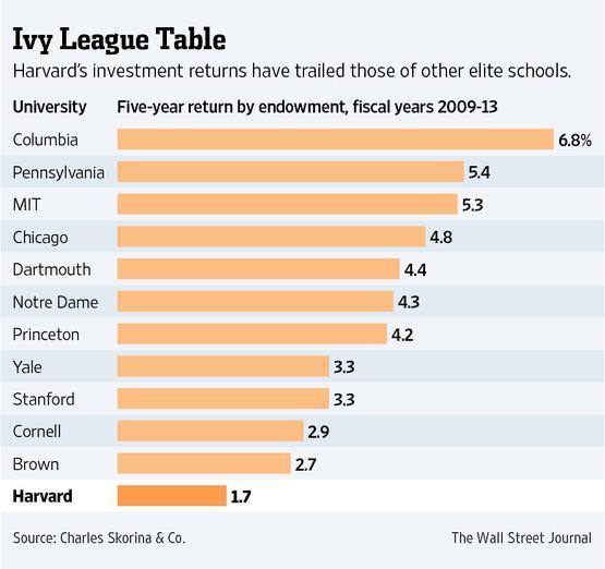 ivy league schools endowments - 555×522