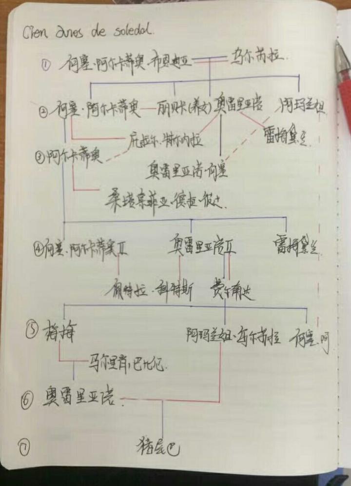 手写家庭乱伦性交动作小�_纯手写,蓝色是血脉线,红色是爱情线,虚线是乱伦线,清晰明了