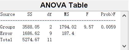 数模系列(6):方差分析(ANOVA)