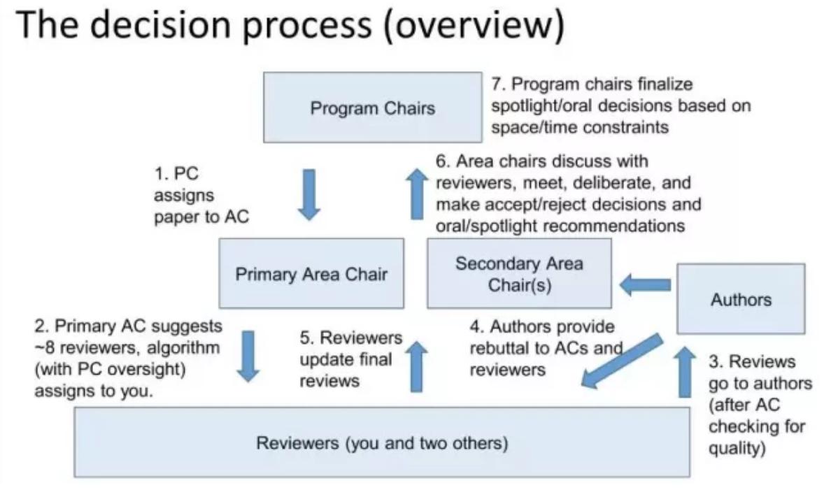 如何做好论文评审工作?CVPR 2019程序委员会有话说