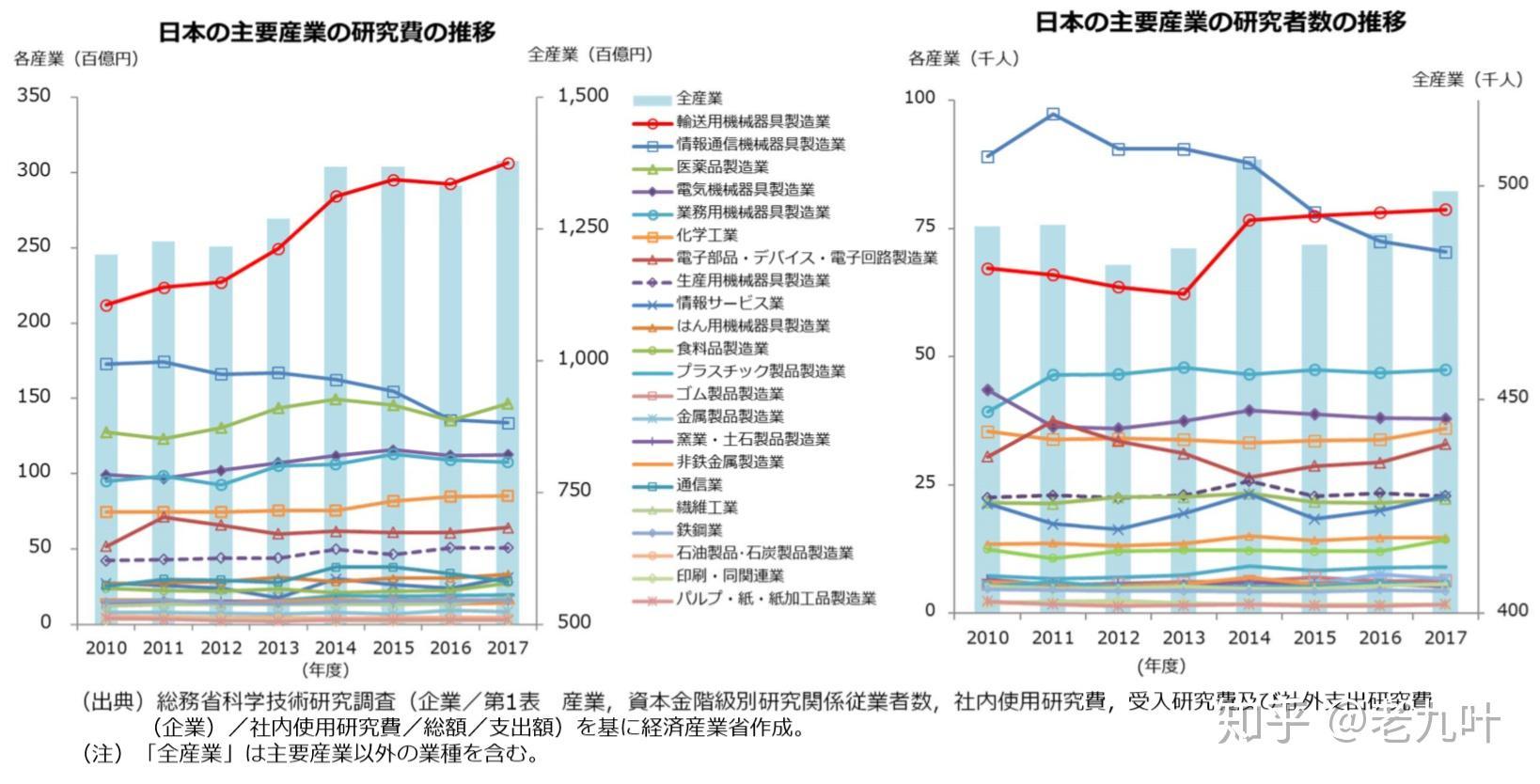日本gdp是多少_日本人均gdp增长图