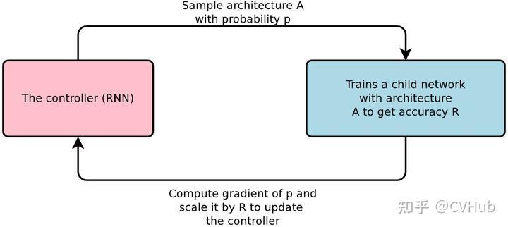 图6-5.神经网络架构搜索