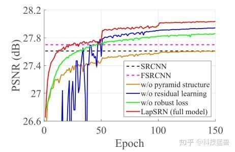 图12:模型设计对比实验