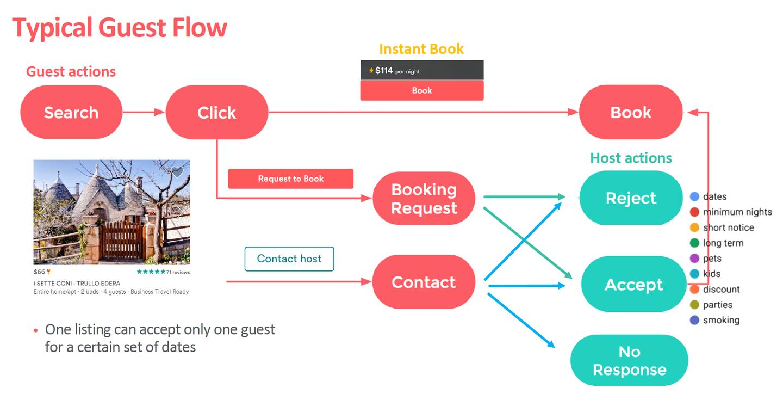 Airbnb如何解决Embedding的数据稀疏问题?
