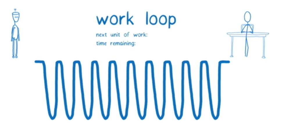探究 React Work Loop 原理