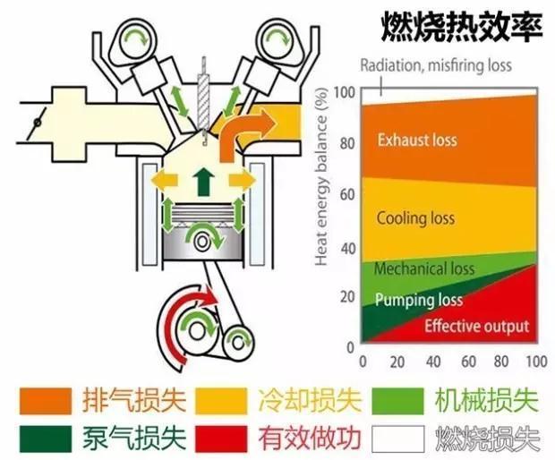 汽油燃烧什么变化_汽油发动机热效率达到 40% 是什么概念?实现起来有多难? - 知乎