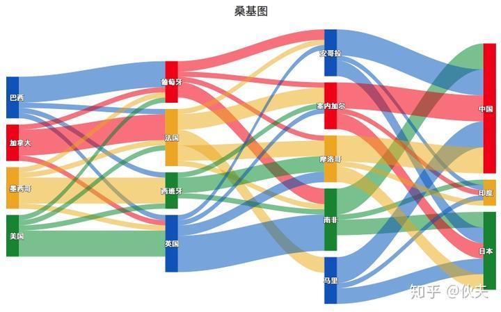 R语言:highcharter包绘制可交互的高级图表(二) - 知乎