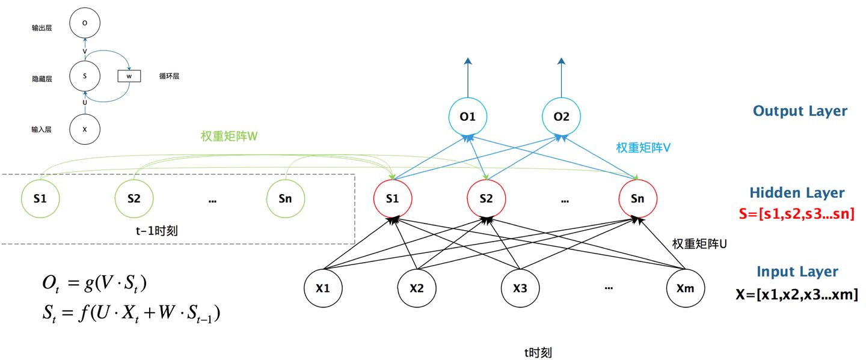 一文搞懂RNN(循环神经网络)基础篇