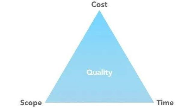 质量管理工作计划_项目管理铁三角 - 知乎