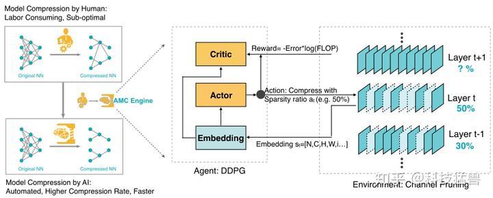 图16:AMC:自动给出神经网络每层压缩比的方法