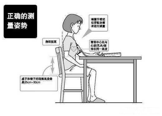 血压150/97算不算高血压,注意什么,要吃降压药吗?