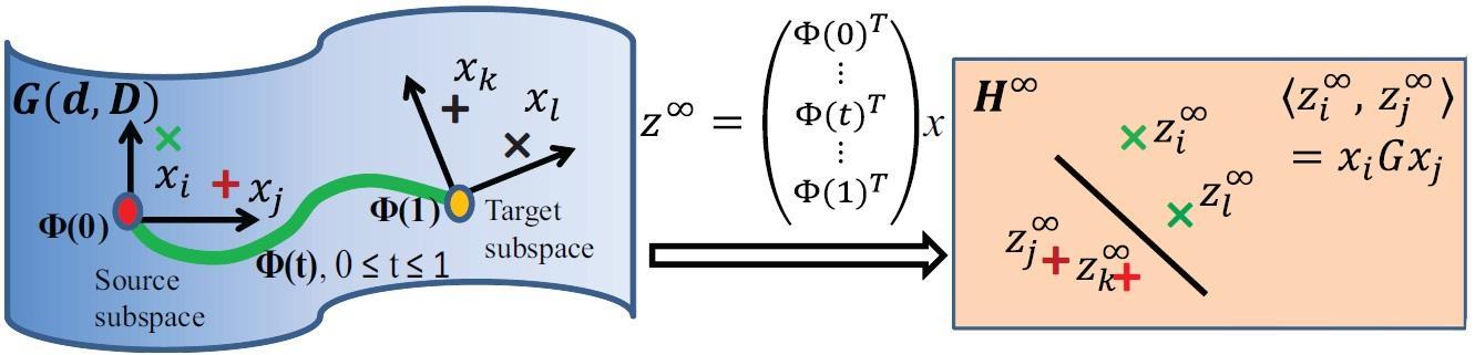 《小王爱迁移》系列之五:测地线流式核方法(GFK)