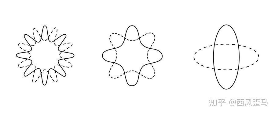 力学 量子