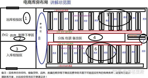 物流公司仓库_电商仓储平面布局规划及各分区详解 - 知乎