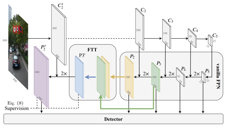 浙大最近论文: 基于扩展FPN的小目标检测方法