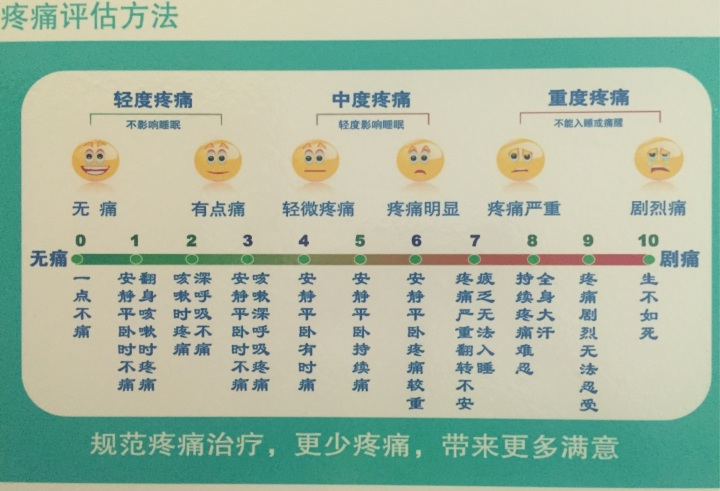 疼痛等级_首先来看一张图,nrs(数字分级法)疼痛分级表,之后我会按表中的分级