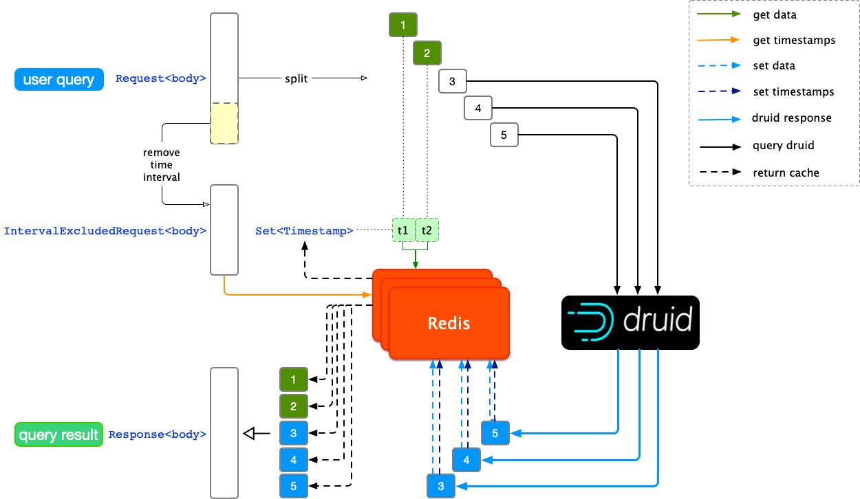 Druid 与知乎数据分析平台