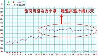 日前 生理 体温 10 生理予定日前に体温が低下|女性の健康 「ジネコ」