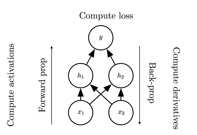 反向传播算法——深度学习第六章(三)