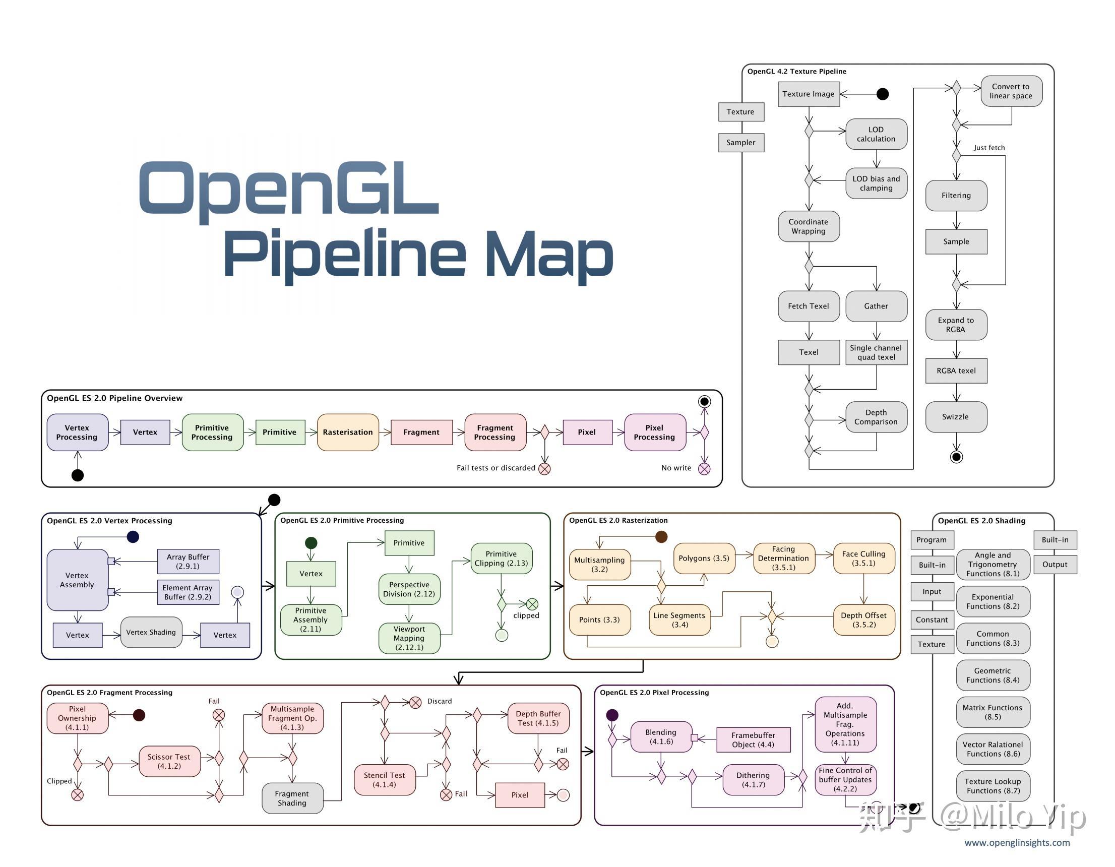 ak47原理图动画_有没有简单易懂的动画或图片,可以深入透彻解释OpenGL的工作 ...