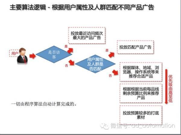 12月2日亿级多Campaign PDB+移动设备ID专题-PDB3流水课通知【北京流水课绝版】