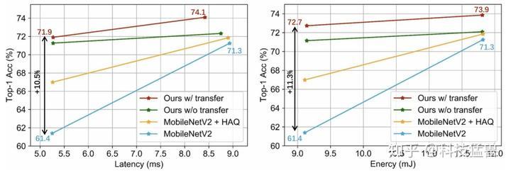 图39:与MobileNetV2+HAQ的对比