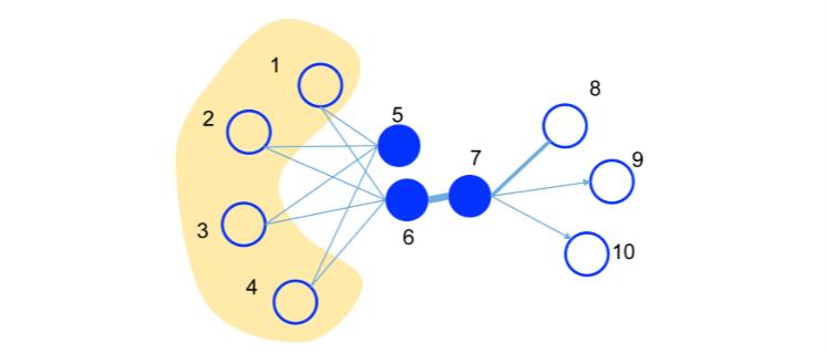 【Graph Embedding】LINE:算法原理,实现和应用