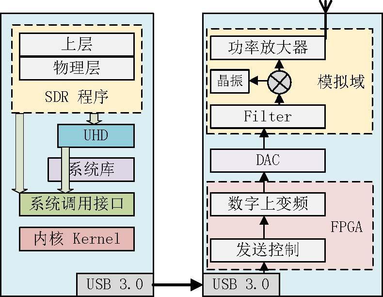 软件无线电 SDR技术原理深入解析 USRP收发原理