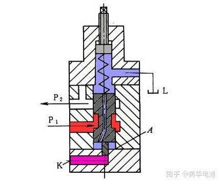 溢流阀的分类 结构原理_结构素描静物