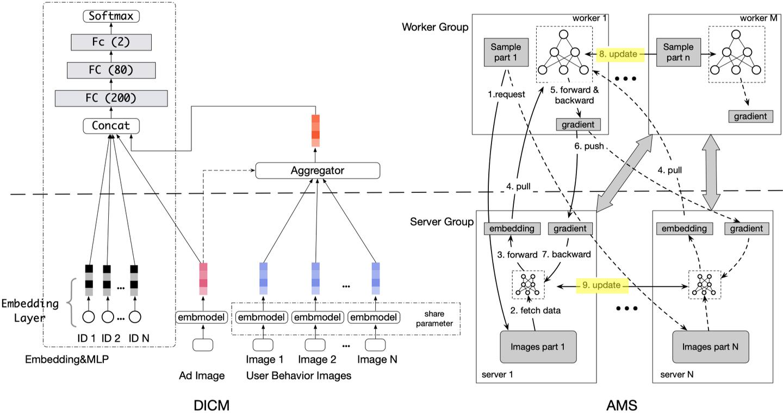 一图胜千言: 解读阿里的Deep Image CTR Model
