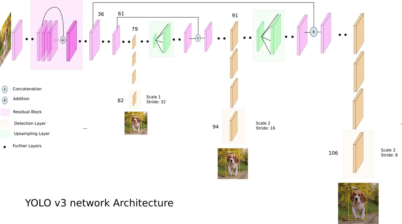 TensorFlow2 0 从零实现YoloV3检测网络一- 知乎