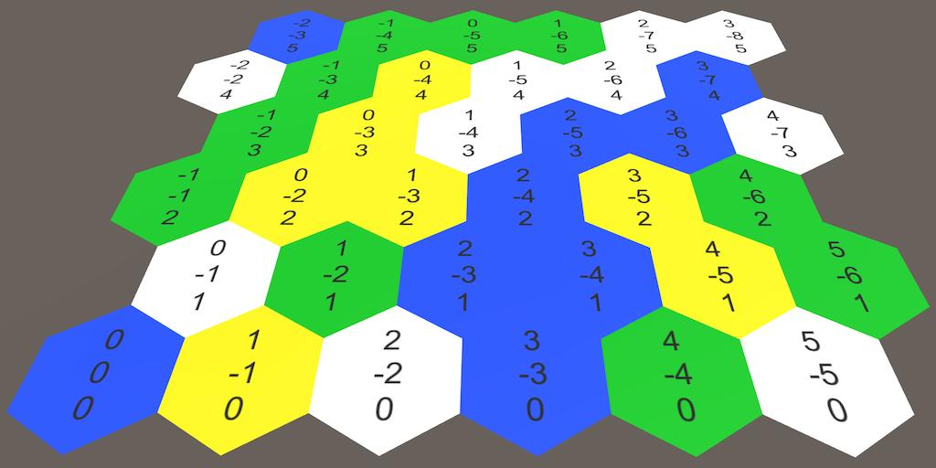 HexMap学习笔记(一)——创建六边形网格