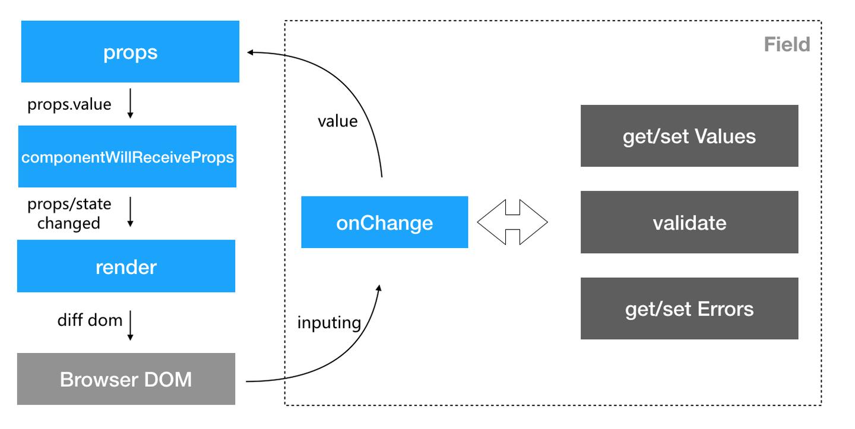 Form 组件设计 - 让 Form 表单具备高易用性