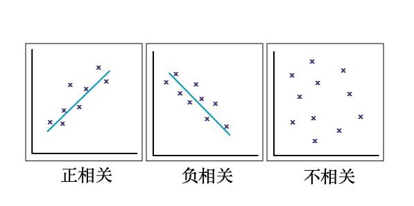 如何通俗地理解协方差和相关系数?